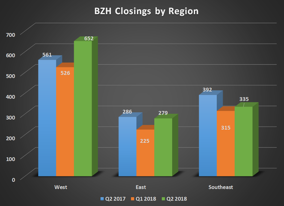 BZH home closings by region for Q2 2107, Q1 2018, and Q2 2018. Shows year-over year improvement for West region.