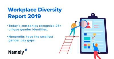The second edition of Namely's Workplace Diversity Report pinpoints where mid-sized businesses are succeeding with diversity and equality, and uncovers opportunities for improvement across ten key industries.
