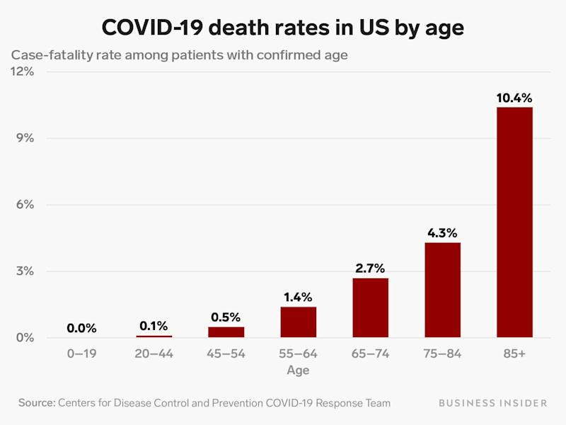 us covid death rate by age 3 18 20
