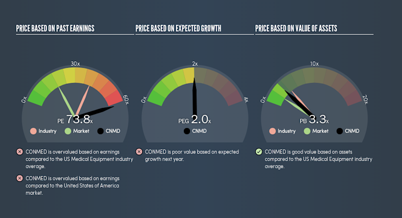 NasdaqGS:CNMD Price Estimation Relative to Market, May 13th 2019