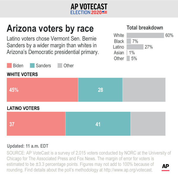 Voting preferences of Democratic voters in Arizona by race;