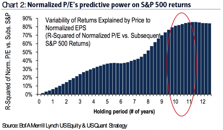 P/E ratios are better at predicting long-term returns than short-term returns.
