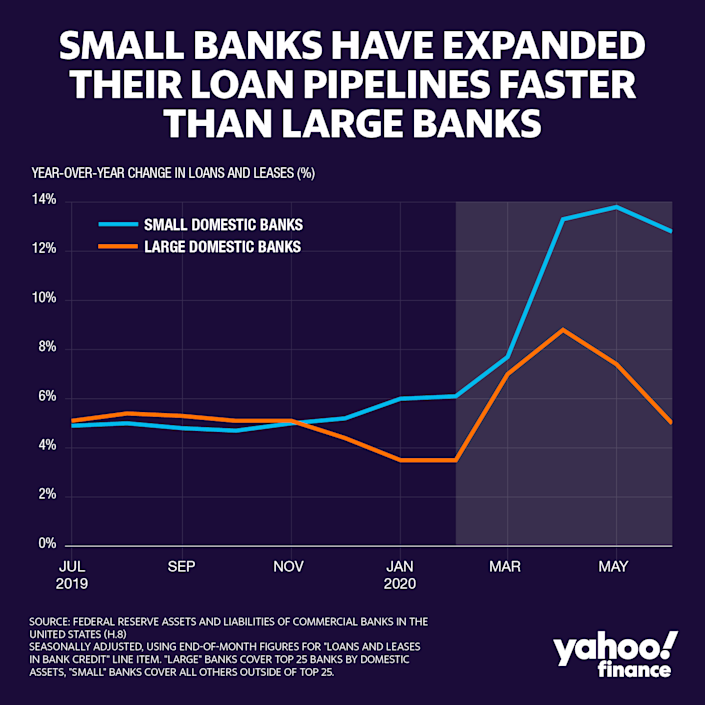 Small banks grew their loan portfolios more than the largest banks did. Small banks (those not in the top 25) are a major provider of credit; as of June, 38% of the $10.6 trillion in U.S. loans and leases sit on the balance sheets of these small banks based on Federal Reserve data. (Credit: David Foster / Yahoo Finance)