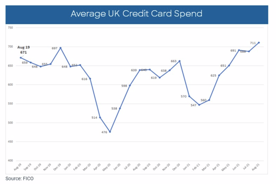 Average UK credit card spend. Chart: FICO