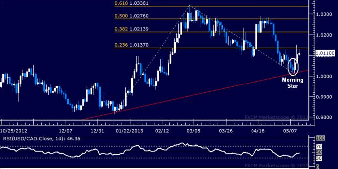 Forex_USDCAD_Technical_Analysis_05.10.2013_body_Picture_5.png, USD/CAD Technical Analysis 05.13.2013