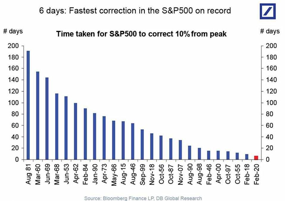 This past week's sell-off is now the fastest 10% decline in S&P 500 history. (Source: Deutsche Bank)