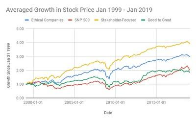 Ethical and Stakeholder-Focused Companies Yield Much Higher Returns than S&P 500 over 20-year period. (S&P 500 doubled, Ethical Companies Tripled, and Stakeholder-Focused Companies Quadrupled in Value over 20 Years.)