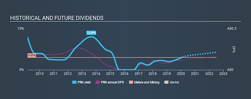 ASX:PRN Historical Dividend Yield, February 7th 2020