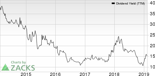 TESSCO Technologies Incorporated Dividend Yield (TTM)