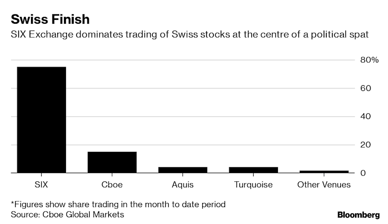 """(Bloomberg) -- With no signs of a resolution to a political spat between the European Union and Switzerland a week before a key deadline linked to the country's stock market, the finance industry is bracing for the potential fallout.London-based trading venues run by UBS Group AG, Aquis Exchange Plc and CBOE Global Markets Inc. warned clients that they will exclude securities by Swiss issuers starting next week if Switzerland is left to defend its stock market against punitive EU measures.Switzerland and the EU have locked horns over a political accord that's been in the works for years and which is meant to replace the patchwork of treaties now governing relations between the two trading partners. To put more pressure on the country, the EU decided in 2017 to tie progress on the accord to the regulatory recognition of Swiss stock exchanges.Under the EU's MiFID II rules, certain stocks can only be traded in the EU or at a venue outside the bloc that's been recognized by the European Commission, the EU's executive arm, as being subject to """"equivalent"""" regulations. Officials approved Swiss exchanges in late 2017, limited for one year, and extended this finding once -- to the end of this month.Political DiscordThe political agreement at the heart of the issue -- which seeks to replace treaties on everything from agriculture to immigration and civil aviation -- was finalized in November last year. It hasn't been endorsed by the Swiss government because it's unpopular at home, in part because of fears it'll erode high local wages.Earlier this month, while saying it was still """"broadly positive,"""" Switzerland asked for some """"clarifications."""" That was seen in Brussels as an attempt by the country to renegotiate the accord, which the EU has ruled out.The EU has also complained about """"foot-dragging"""" by the government in Bern, and unless the commission decides otherwise, regulatory equivalence of the Swiss stock exchange will expire at the end of the week.Although the chances a"""