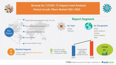 Technavio has announced its latest market research report titled Acrylic Fibers Market by Type and Geography - Forecast and Analysis 2021-2025