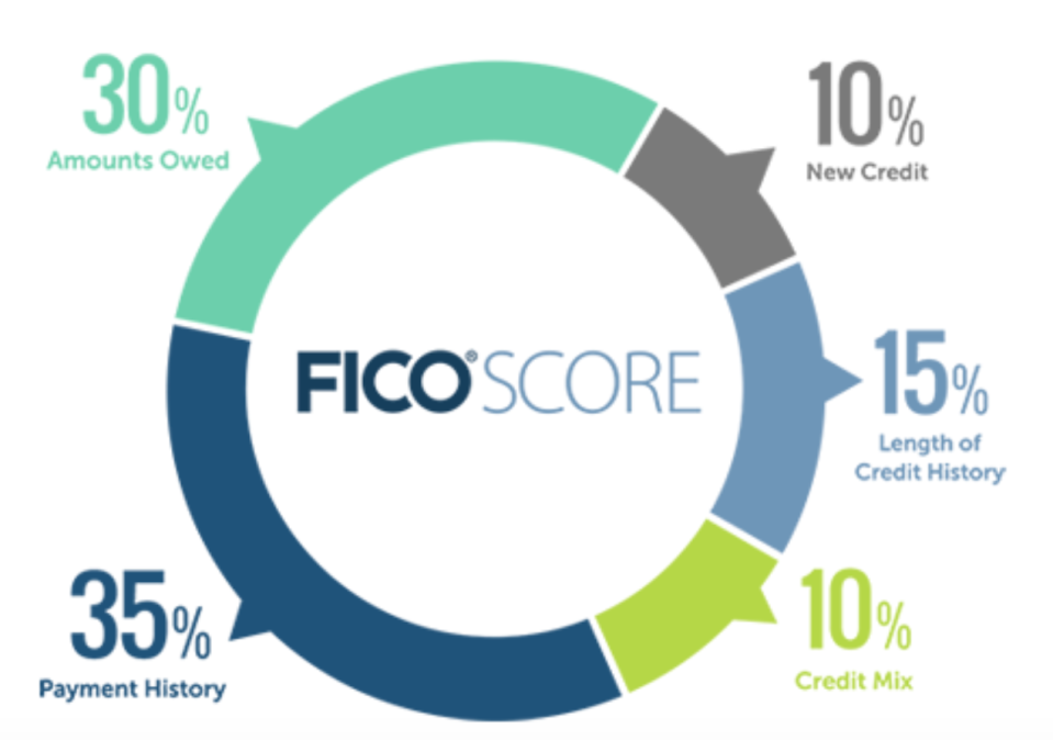 Five factors contribute to your FICO credit score: Amounts owed, payment history, length of credit history, new credit, and credit mix. (Graphic: FICO)