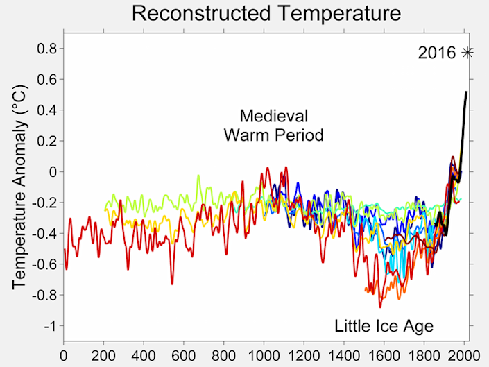"<span class=""caption"">Global temperatures dipped around the same time as the Great Dying in the Americas.</span> <span class=""attribution""><a class=""link rapid-noclick-resp"" href=""https://commons.wikimedia.org/w/index.php?curid=466264"" rel=""nofollow noopener"" target=""_blank"" data-ylk=""slk:Robert A. Rohde/Wikipedia"">Robert A. Rohde/Wikipedia</a>, <a class=""link rapid-noclick-resp"" href=""http://creativecommons.org/licenses/by-sa/4.0/"" rel=""nofollow noopener"" target=""_blank"" data-ylk=""slk:CC BY-SA"">CC BY-SA</a></span>"