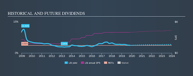 NYSE:LSI Historical Dividend Yield, October 14th 2019