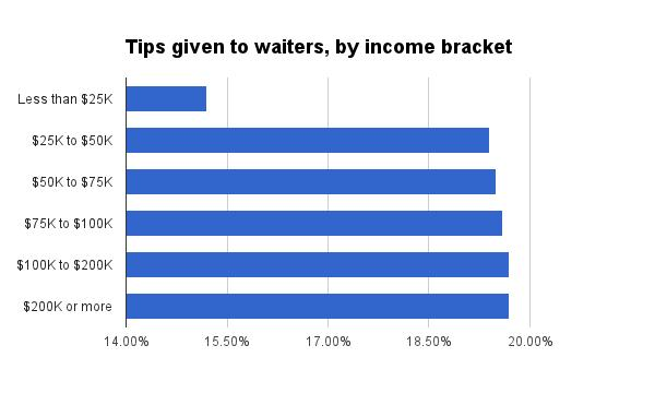 PayScale tipping by income bracket