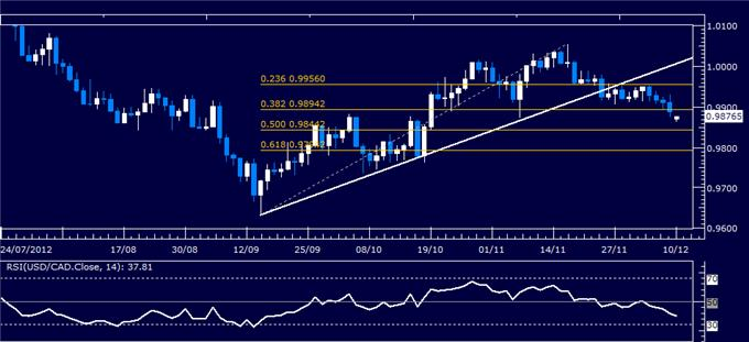 Forex_Analysis_USDCAD_Classic_Technical_Report_12.10.2012_body_Picture_1.png, Forex Analysis: USD/CAD Classic Technical Report 12.10.2012