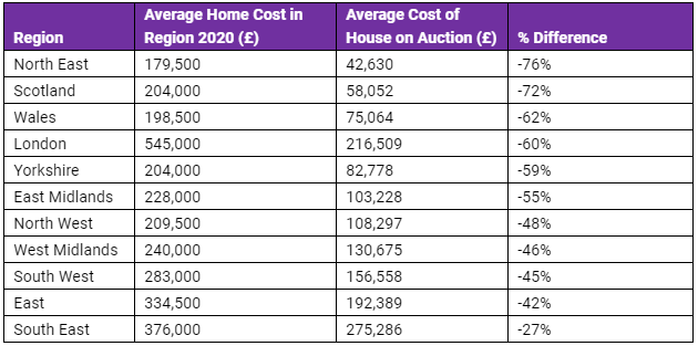 Regional breakdown of difference in cost when buying a house through auction versus other means. (Octagon Capital)