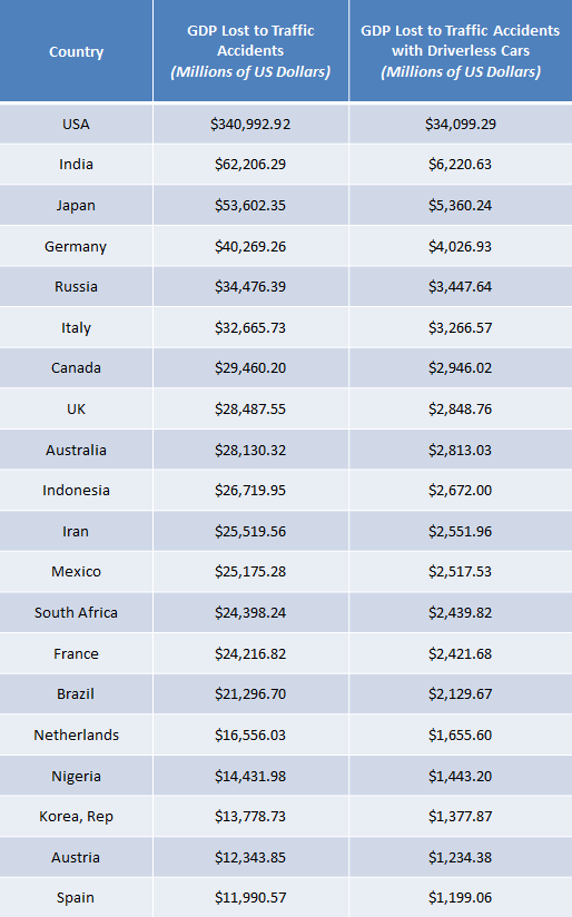 Top 20 Countries Where Driverless Tech Could Save Billions (Source: www.gps.com.au)
