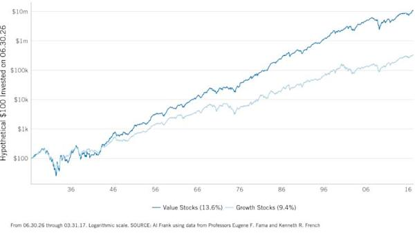 The Top 10 Value Stocks In The Sp 500