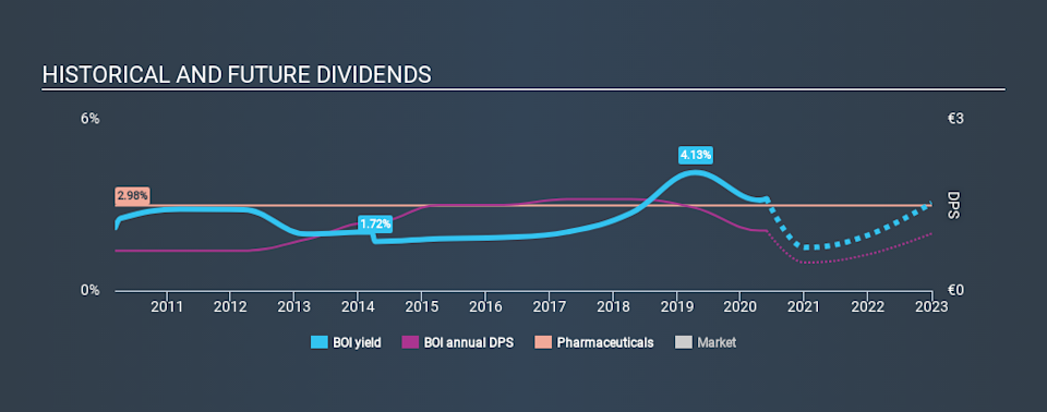 ENXTPA:BOI Historical Dividend Yield May 29th 2020