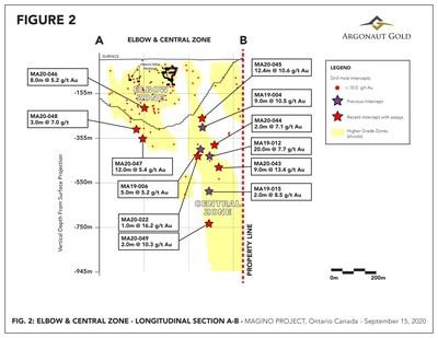 Figure 2 – Long Section of Elbow and Central Zones showing earlier drilling (dark stars) andrecent drilling (red stars) discussed herein and other 10+ g/t Au drill hole intercepts (red dots). (CNW Group/Argonaut Gold Inc.)