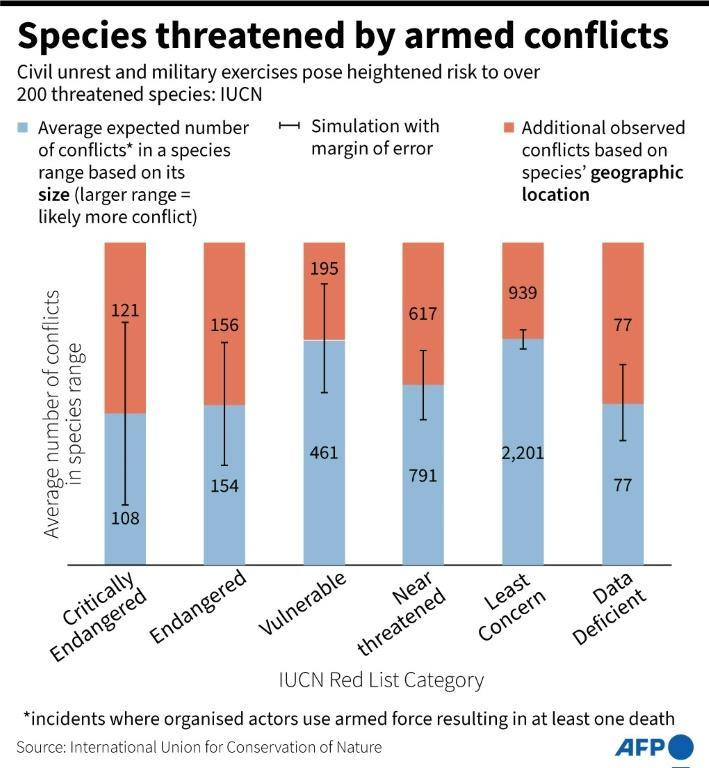 Species threatened by armed conflicts