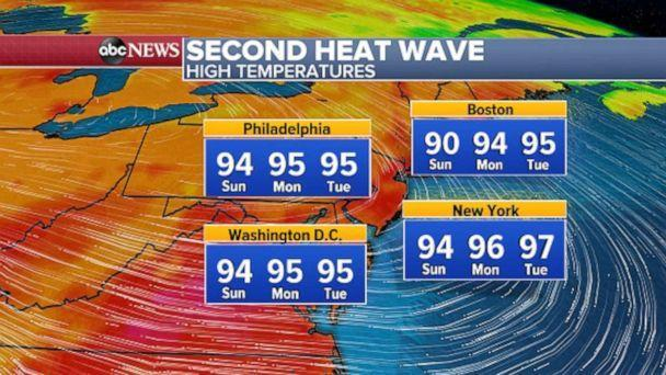 """PHOTO: Temperatures will be in the 90s through the middle of the week which should mean another official """"Heat Wave"""" -- three consecutive days at or above 90 degrees -- is in the forecast for New York City and Philadelphia. (ABC News)"""