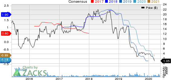 Rayonier Advanced Materials Inc. Price and Consensus