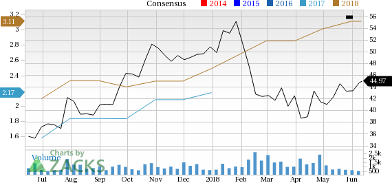 Rush Enterprises (RUSHA) seems well-positioned for future earnings growth and it is seeing rising earnings estimates as well, coupled with a solid Zacks Rank.