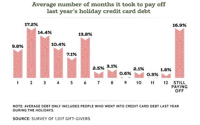 It took more than three months for 3 in 5 Americans who went into debt to pay off last year's holiday credit card bills.
