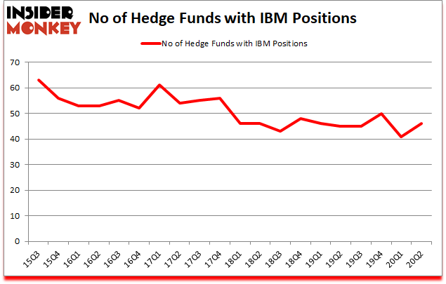 Is IBM A Good Stock To Buy?