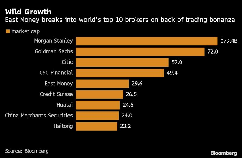 This Upstart Chinese Brokerage Is Now Bigger Than Credit Suisse