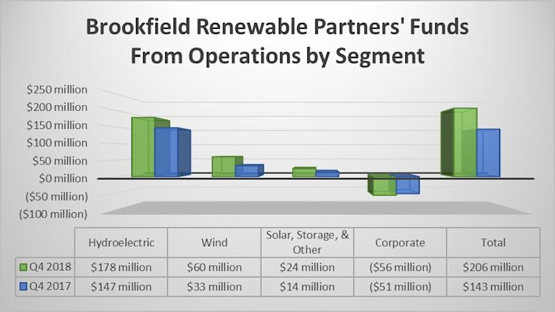 Brookfield Renewable Partners FFO by segment in fourth quarter of 2018 and 2017.