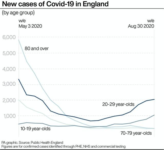 New cases of Covid-19 in England