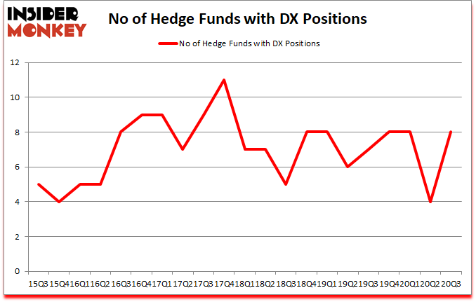 Is DX A Good Stock To Buy?
