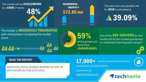 Artificial Intelligence Market in the US Education Sector 2018-2022 | Increased Emphasis on Chatbots to Boost Growth | Technavio