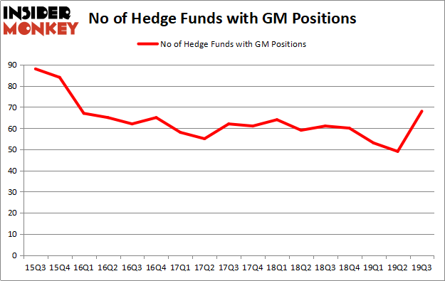 Is General Motors Company Gm A Good Stock To Buy