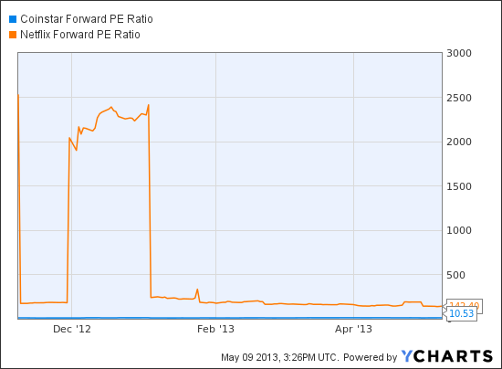 CSTR Forward PE Ratio Chart