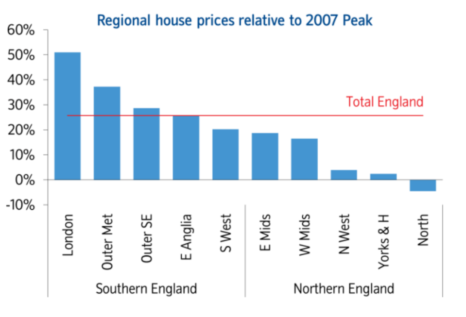 Nationwide's figures on house prices in September 2019.