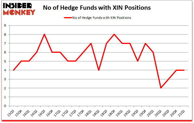 Is XIN A Good Stock To Buy?