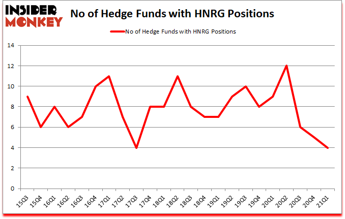 Is HNRG A Good Stock To Buy?