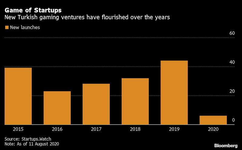 Turkey's Gaming Startups Have Attracted $2.4 Billion in Investments Since 2015