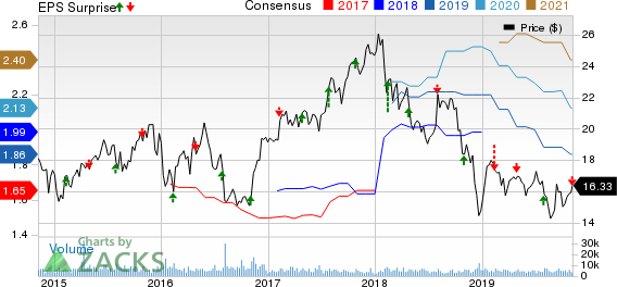 CNO Financial Group, Inc. Price, Consensus and EPS Surprise