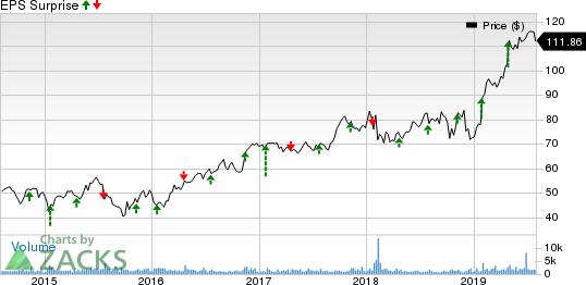Woodward, Inc. Price and EPS Surprise