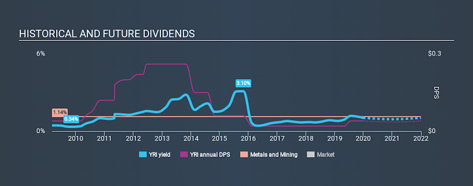 TSX:YRI Historical Dividend Yield, December 30th 2019