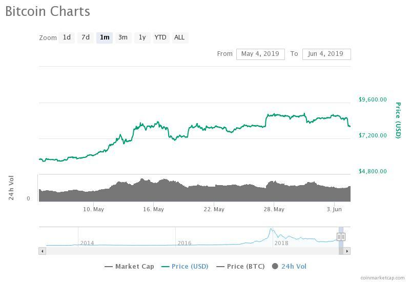 The bitcoin price has dropped by nearly 14 percent