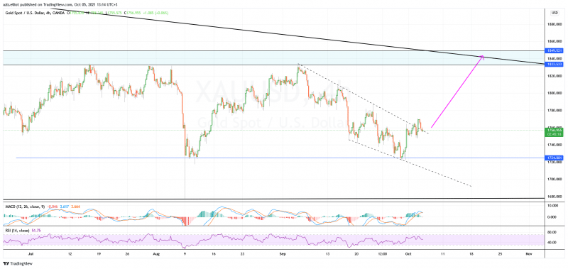 Chart by TradingView