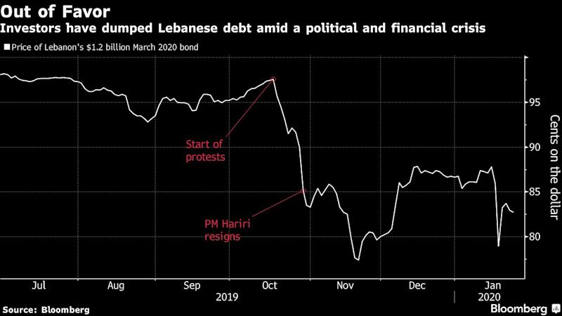 Lebanon's New PM Tackles Old Debt With Risk, Reward Aplenty