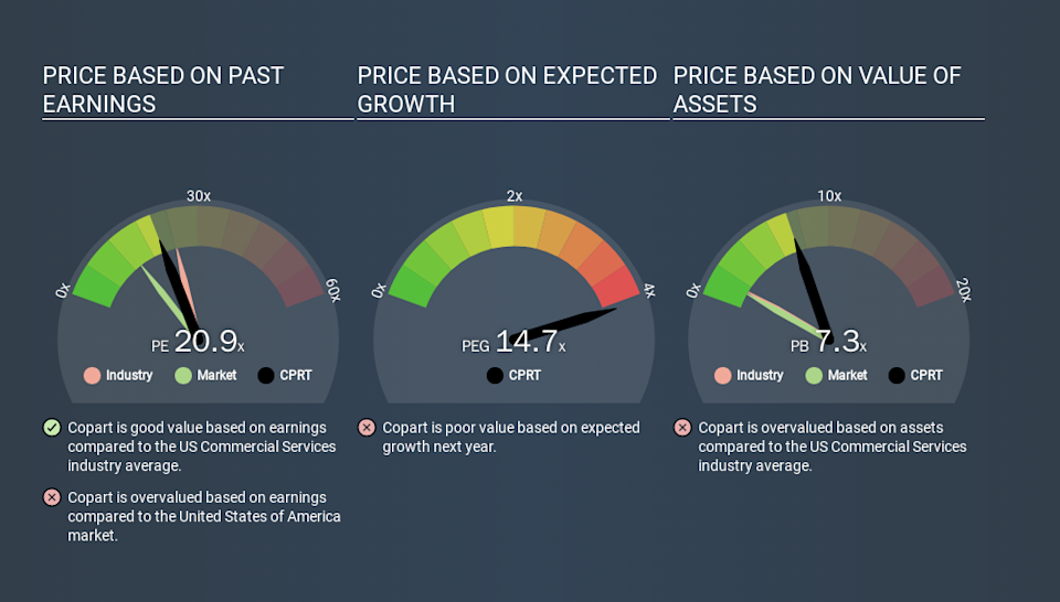 NasdaqGS:CPRT Price Estimation Relative to Market, March 17th 2020