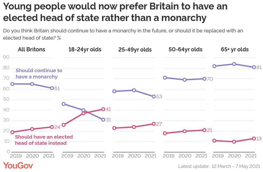 There has been a drop in support for the monarchy in younger age groups. (YouGov)